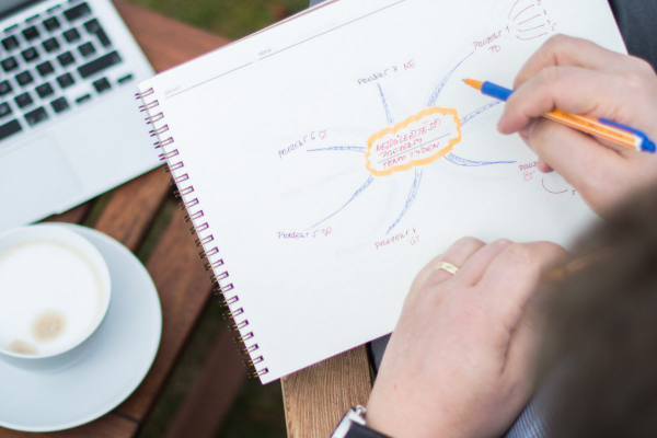 Myšlenková mapa: Cesta od vizualizace k realizaci